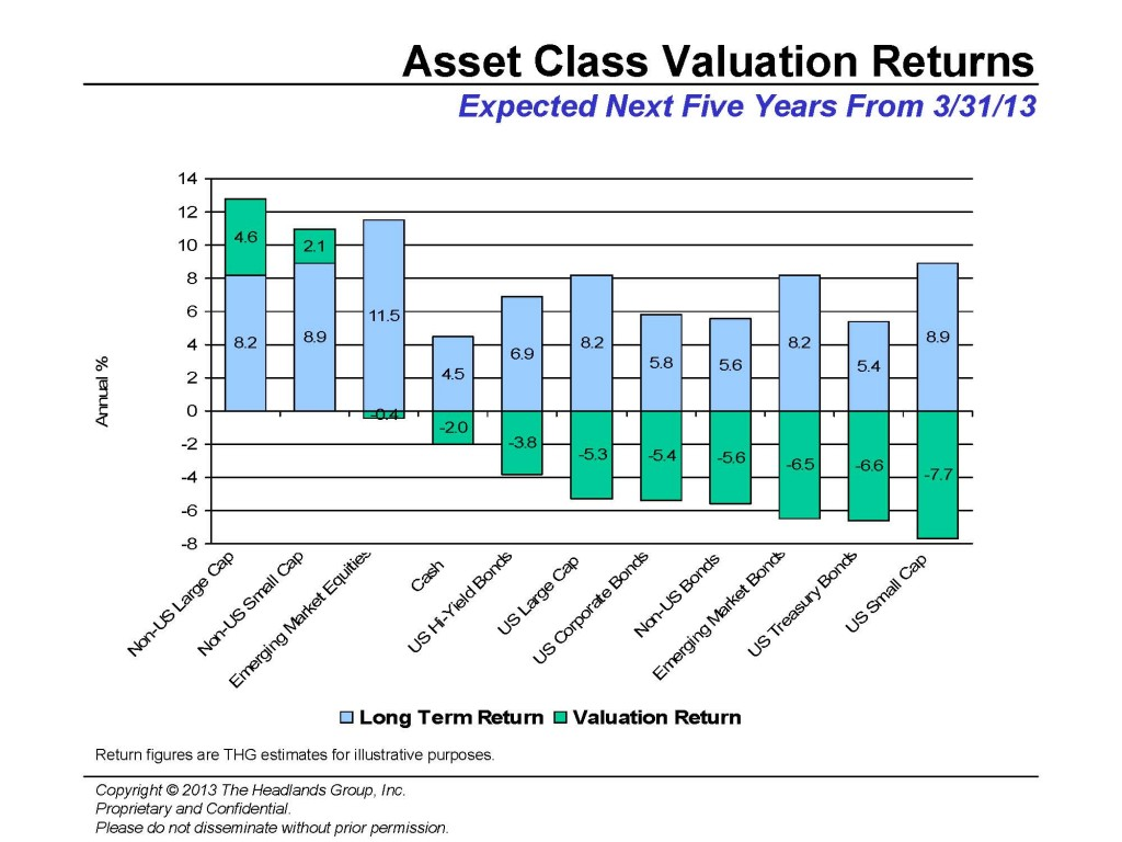 Asset Class Valuations_March2013