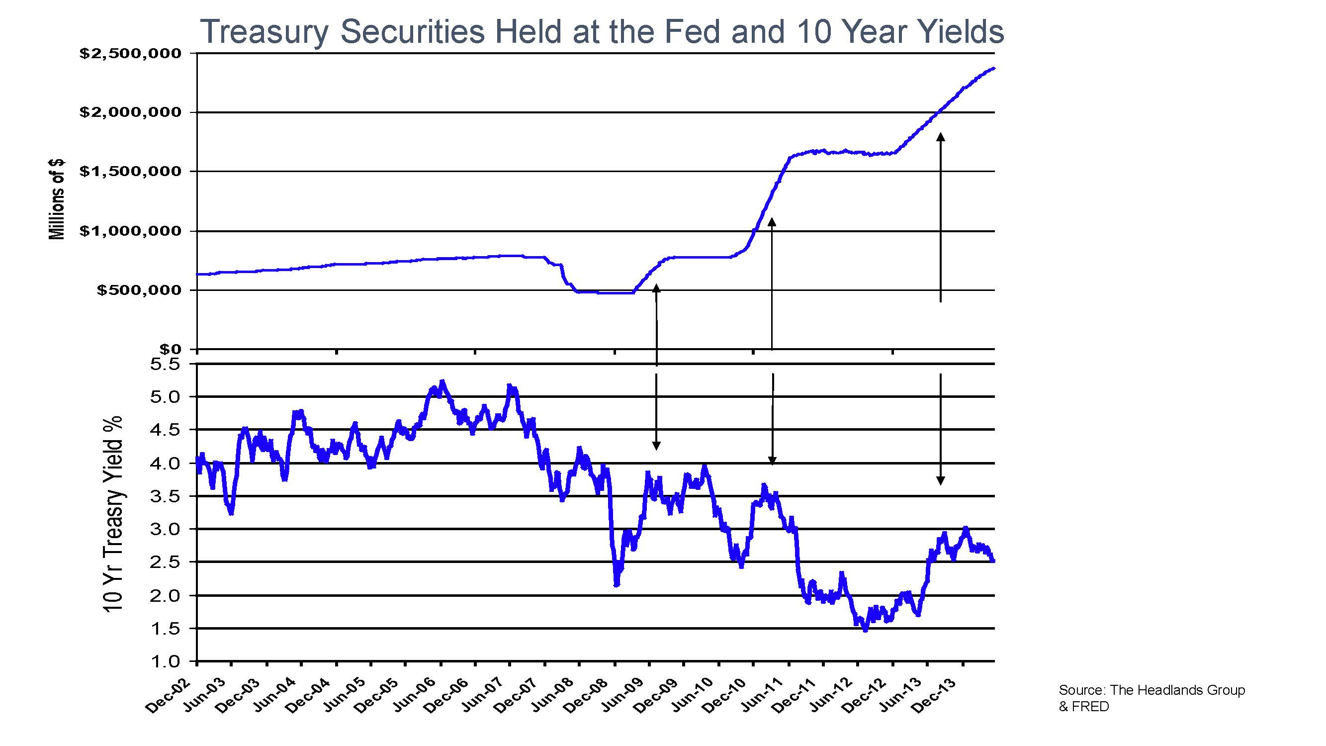 QE and bond yields