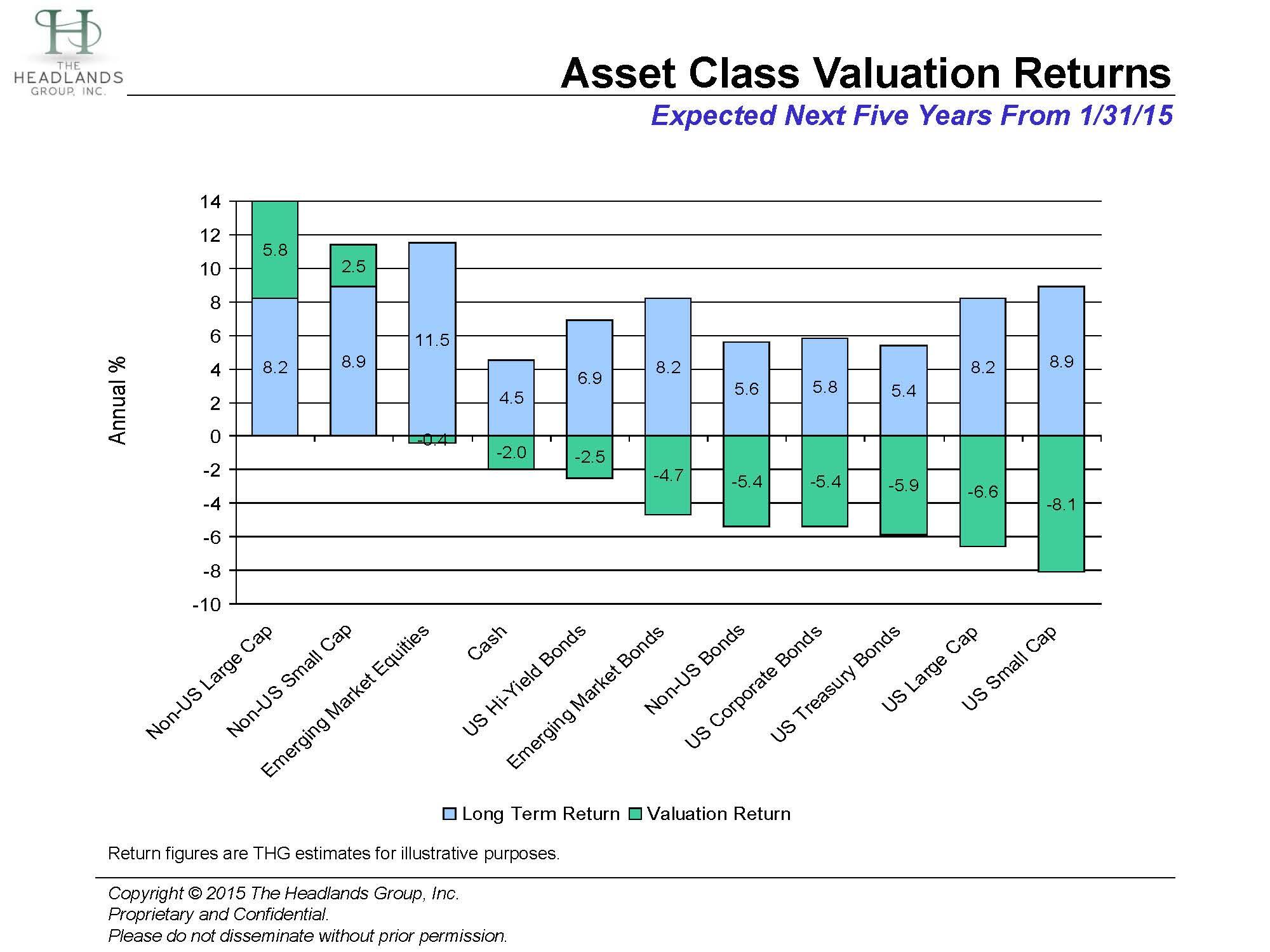 Asset Class Valuations