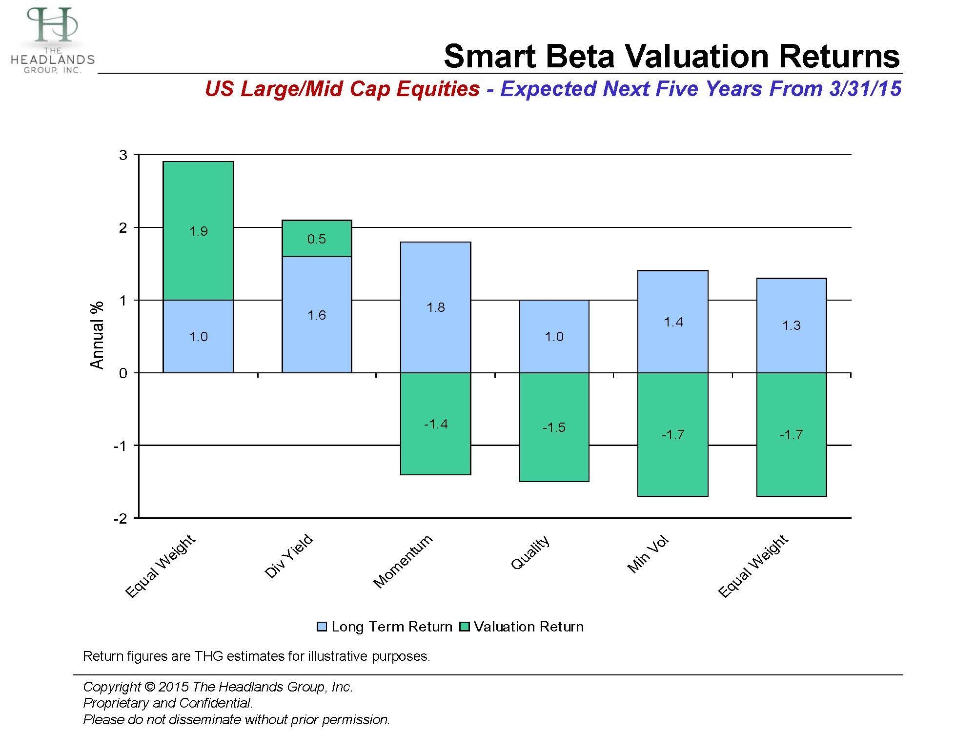 Smart Beta Valuations