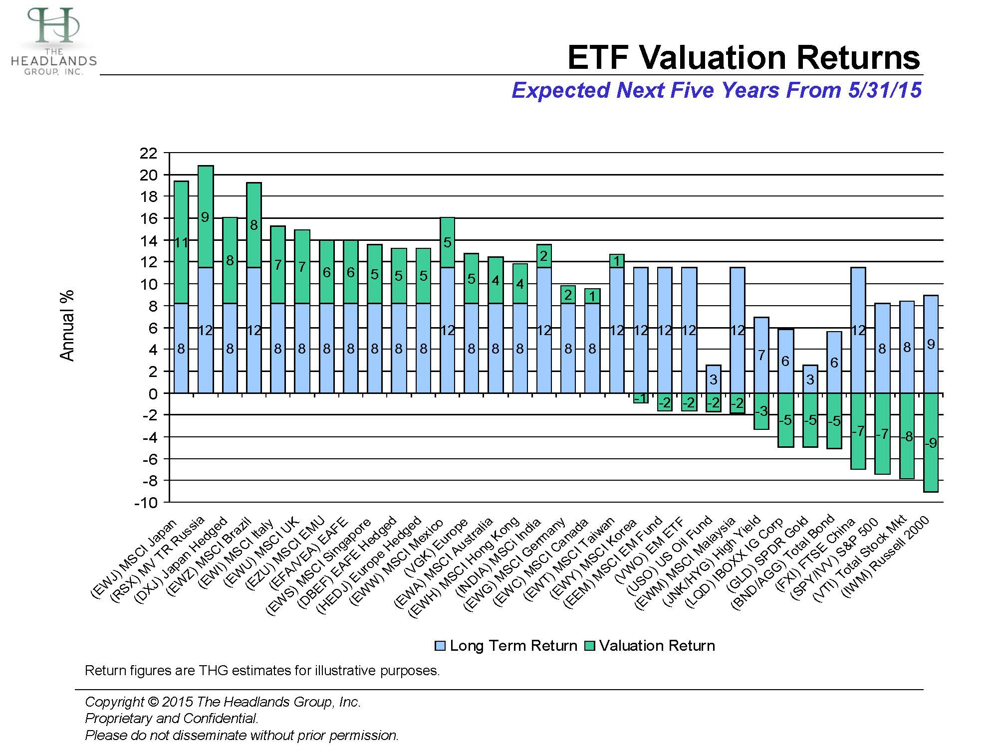 ETF Valuations