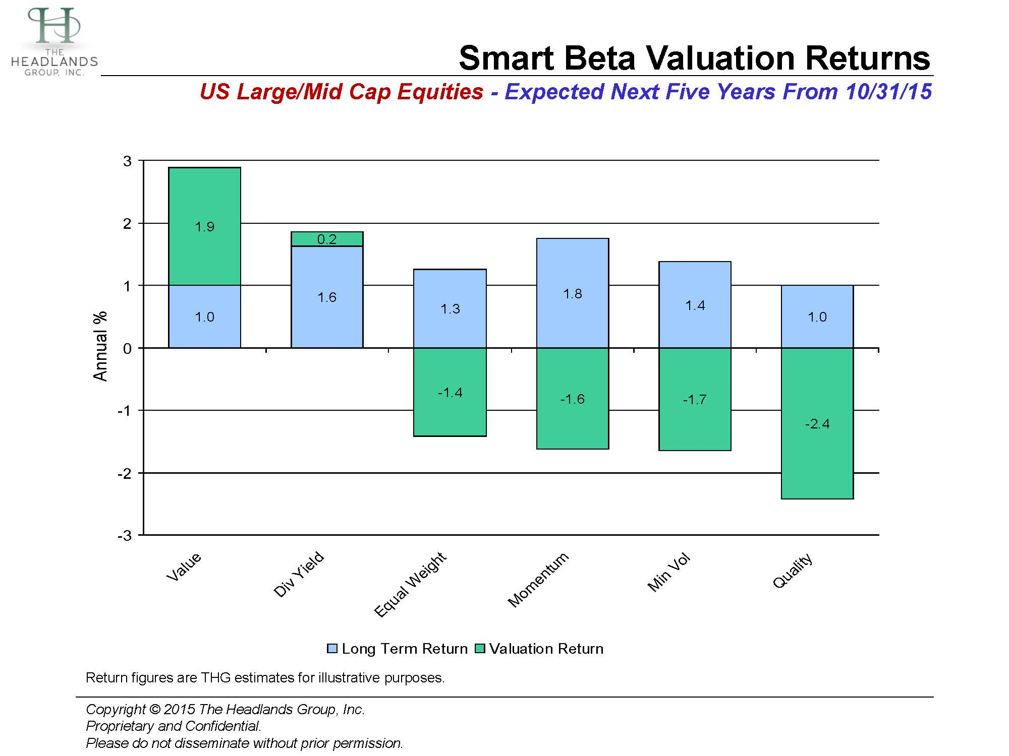 Smart Beta Valuations