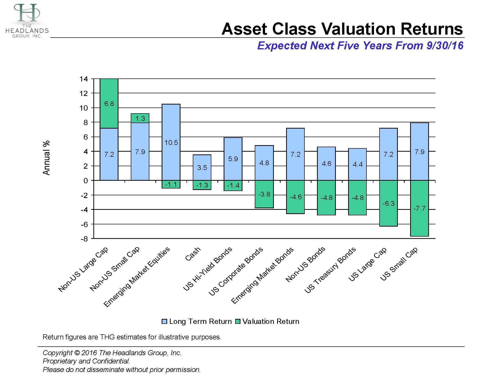 asset-class-valuations